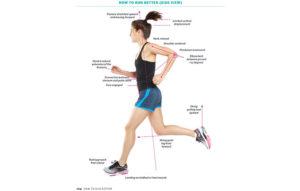 A diagram good posture running
