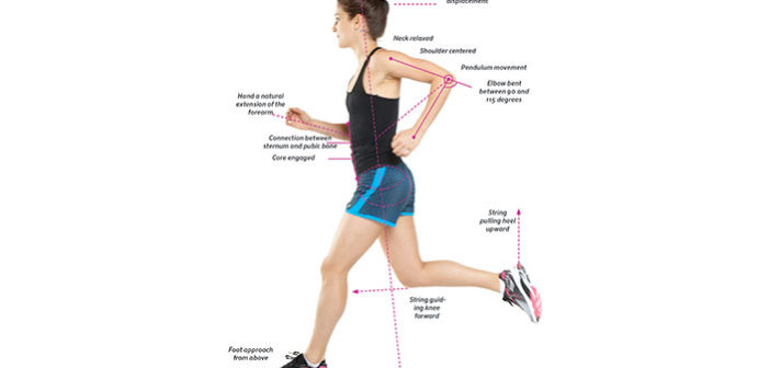 A diagram good posture running