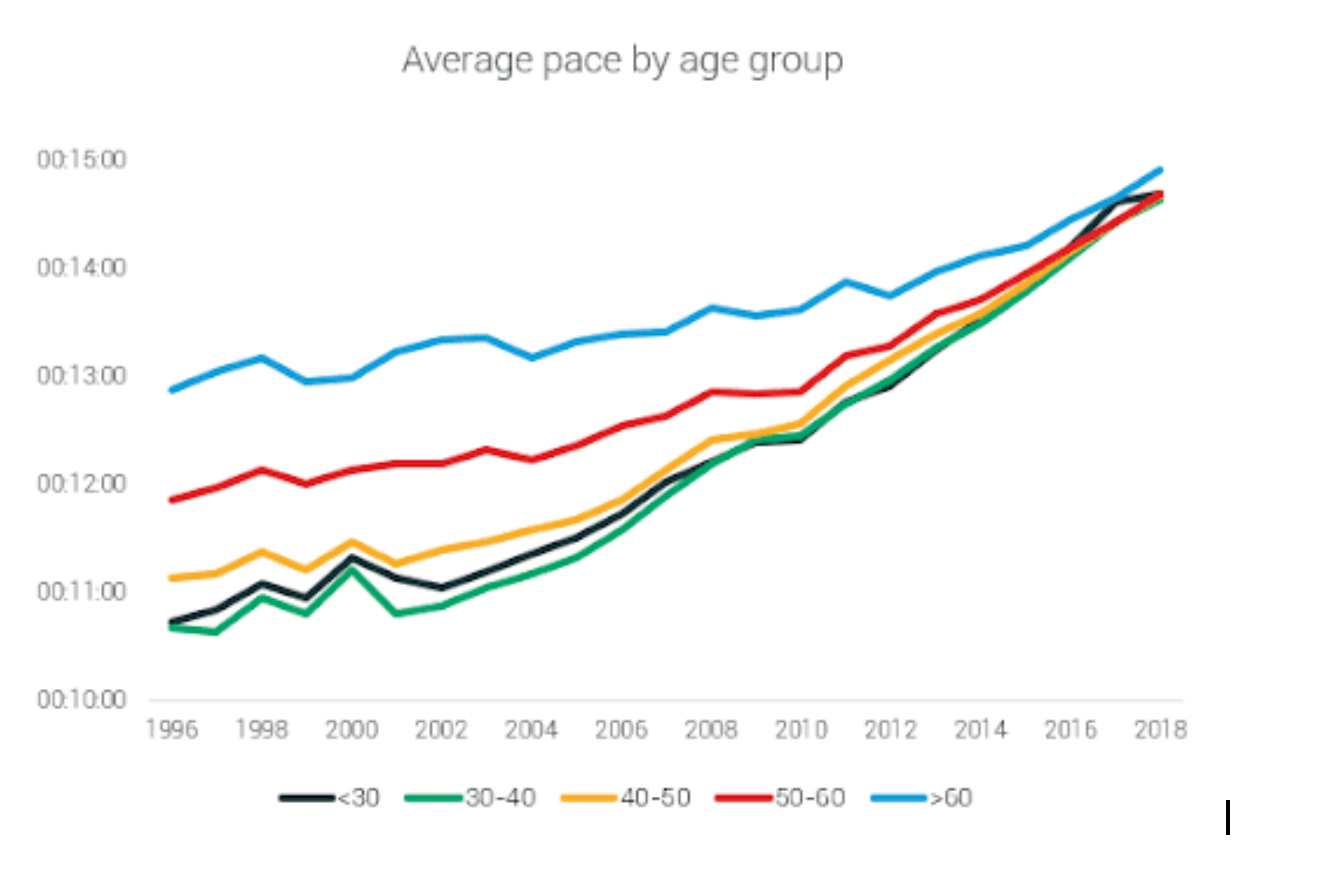 pace by age group